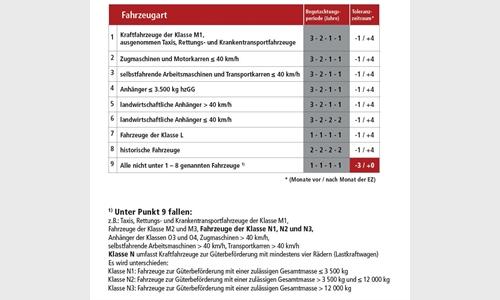 Foto der News Wiederkehrende Begutachtung nach § 57a KFG mit neuen Bestimmungen für N1 bis 3,5 Tonnen.